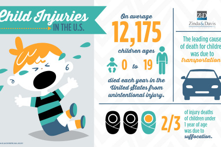 Child Injuries Infographic