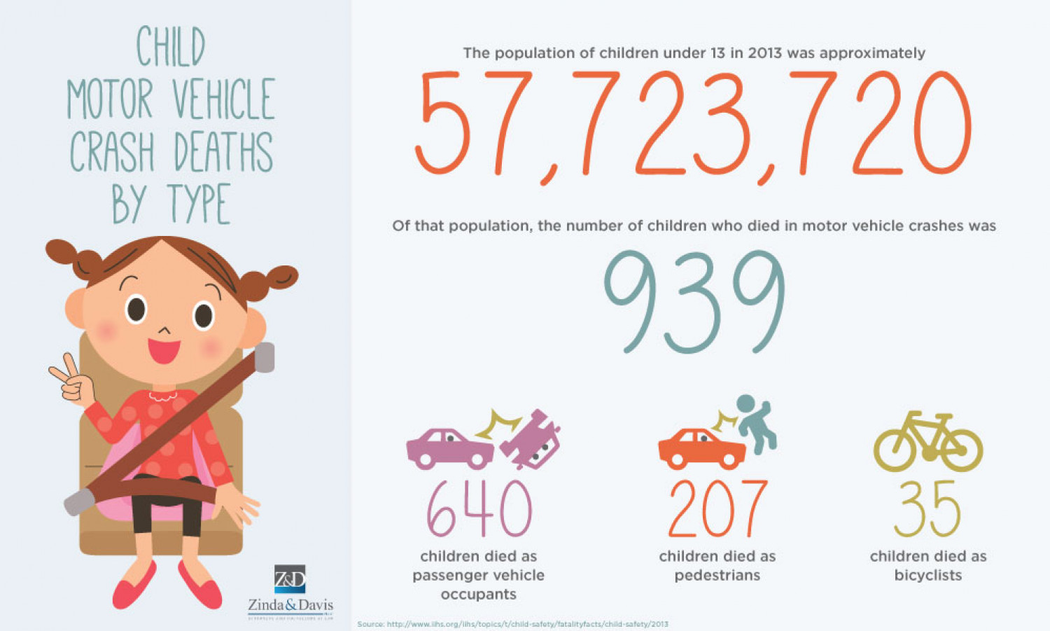 Infographic Child Motor Vehicle Crash Deaths By Type