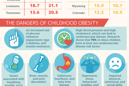 Child Obesity in the United States and How to Fight It Infographic