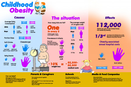 Child Obesity Infographic