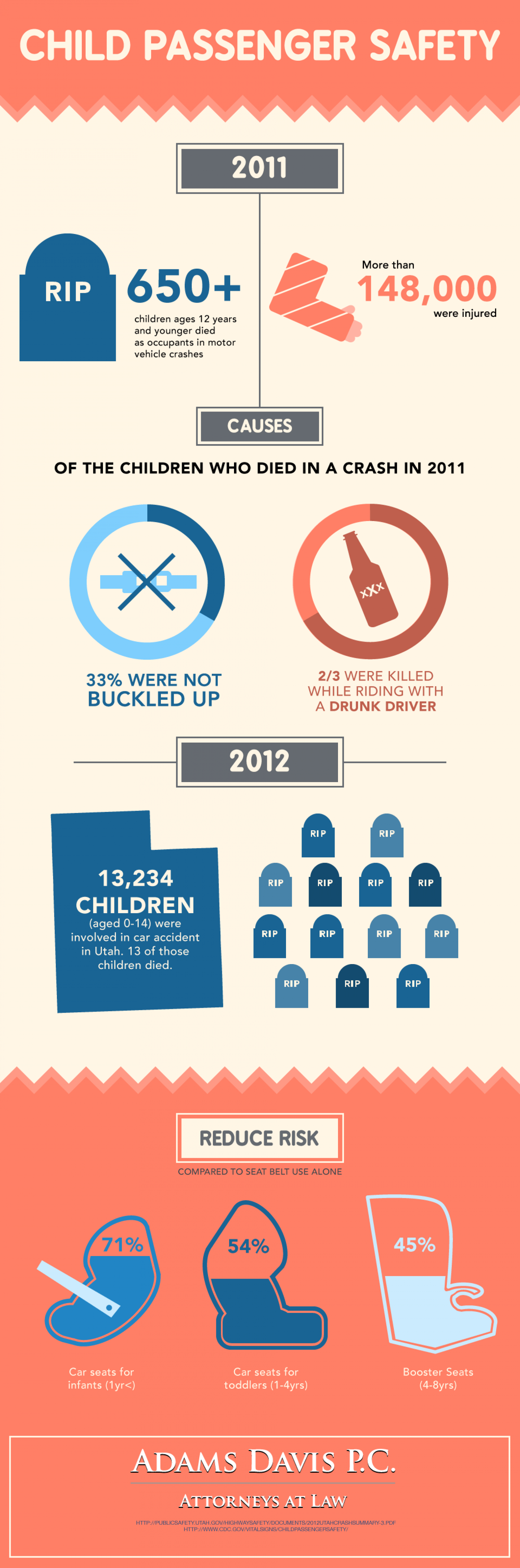 Child Passenger Safety  Infographic