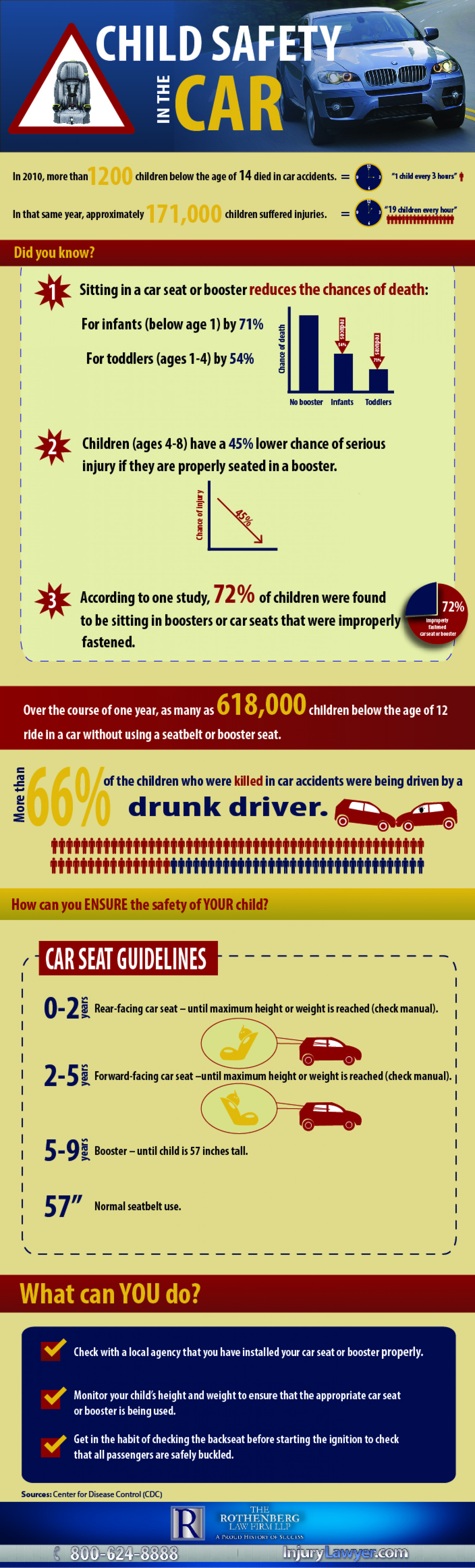 Child Safety in the Car Infographic