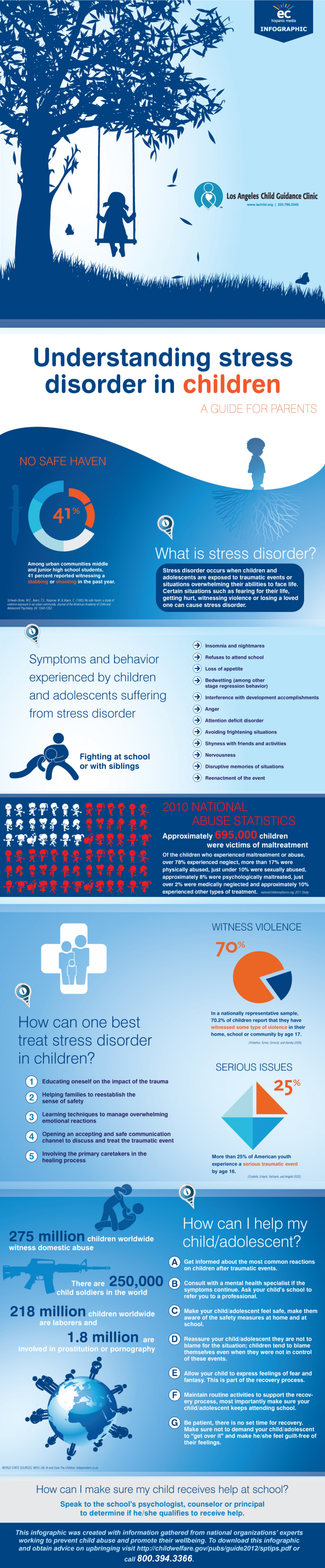 Child Trauma & Parent Guide Infographic