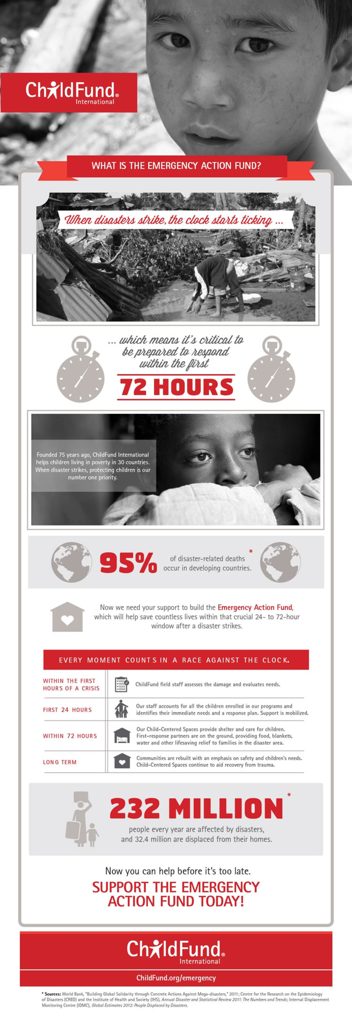 ChildFund Emergency Action Fund Infographic