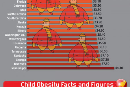 Childhood Obesity: It's Bigger Than We Think Infographic