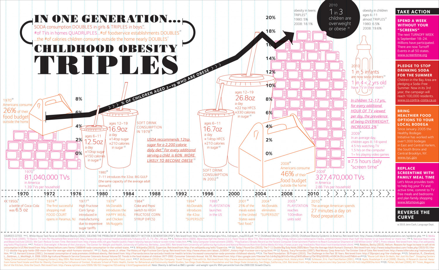 Childhood Obesity Triples in One Generation Infographic