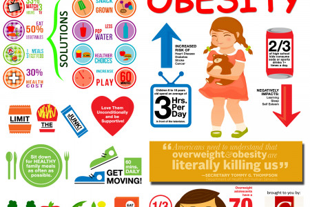 Childhood Obesity Infographic