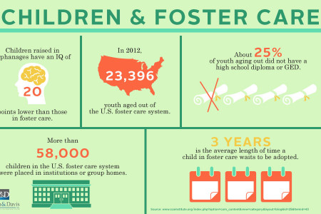 Children and Foster Care Statistics Infographic