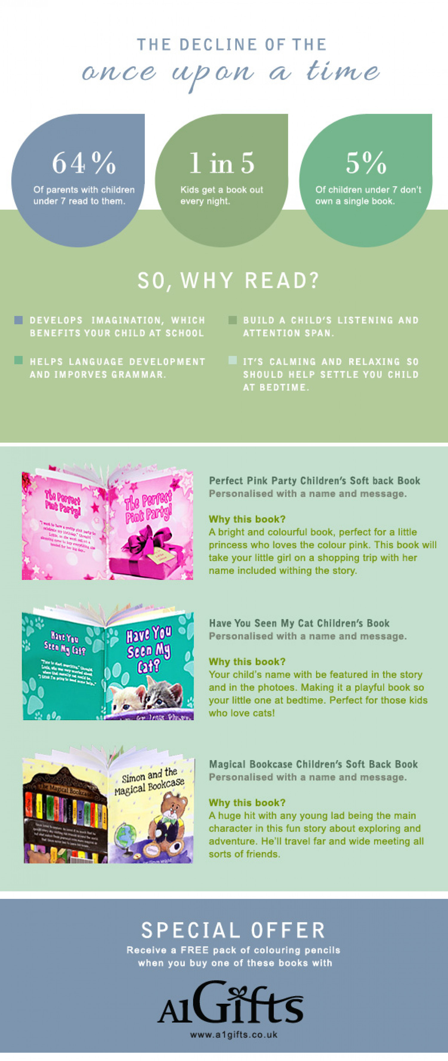 Children's Books Infographic