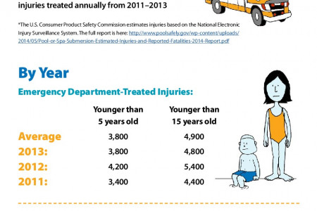 Children's Drowning Infographic Infographic