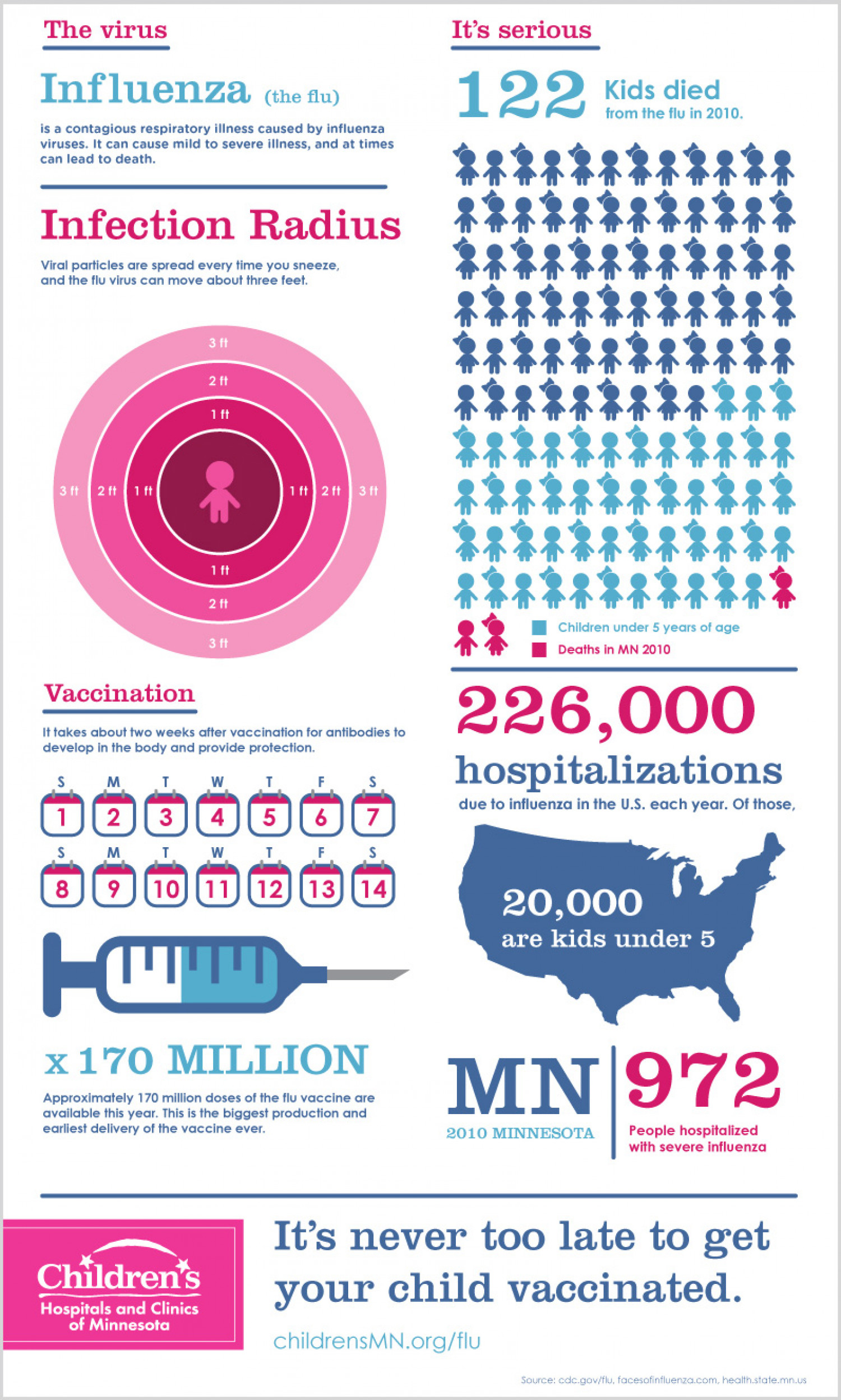 Children's Flu  Infographic