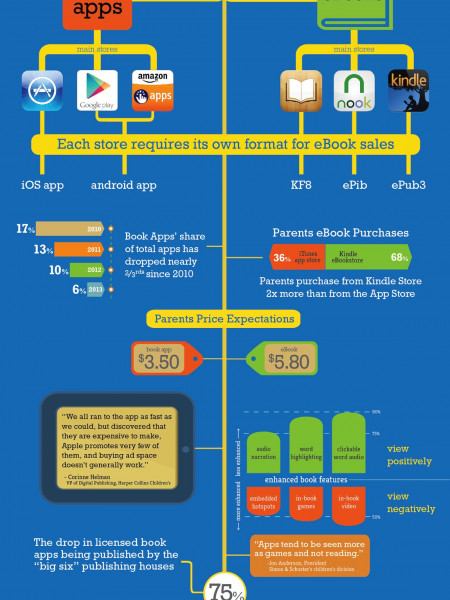 Children's Picture eBooks Consumer Market Primer Infographic