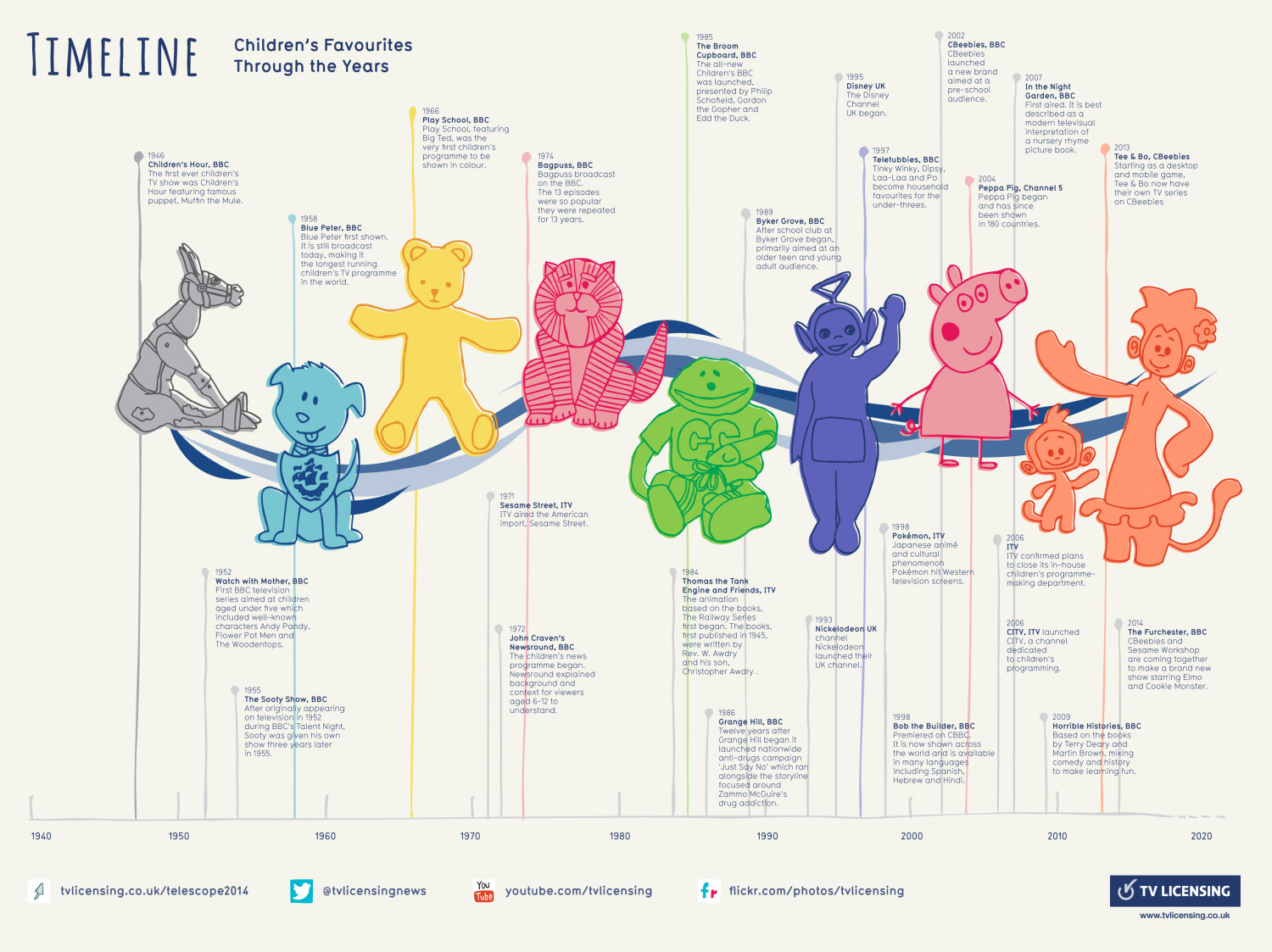Children's Television Timeline Infographic