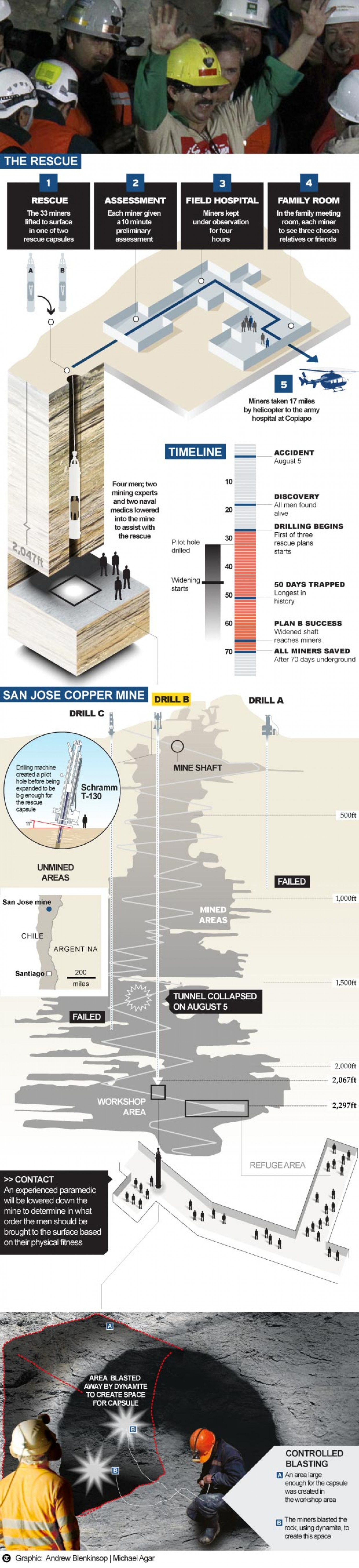 Chilean Miners Trapped in San Jose Mine Infographic