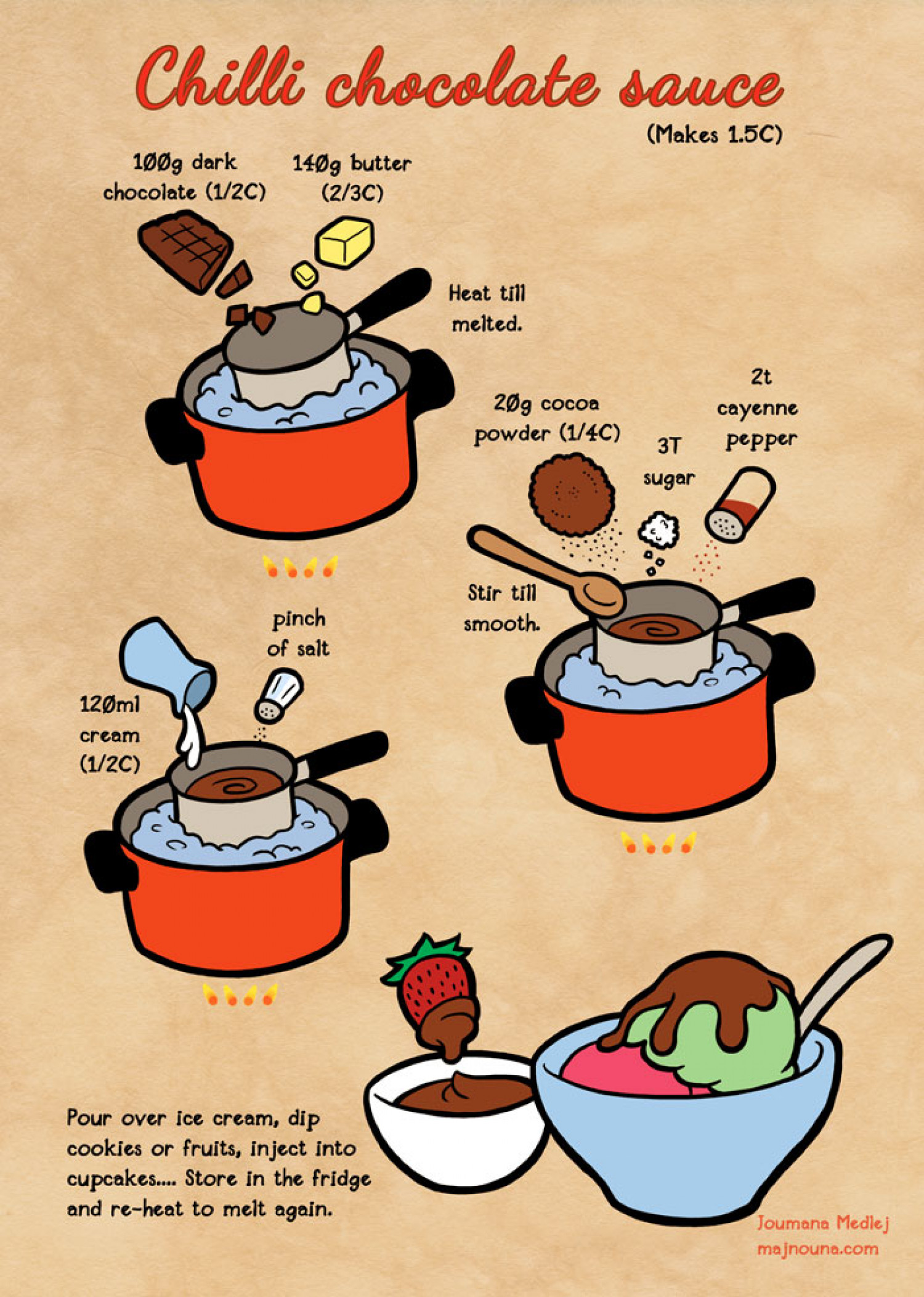 Chili Chocolate Sauce Infographic