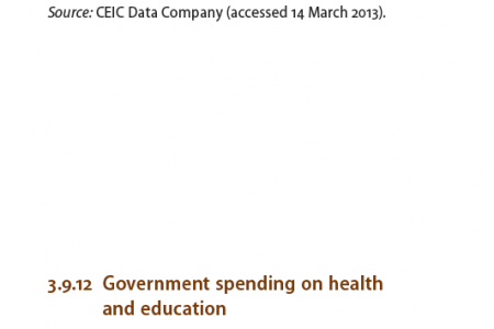 China : Government spending on health and education Infographic