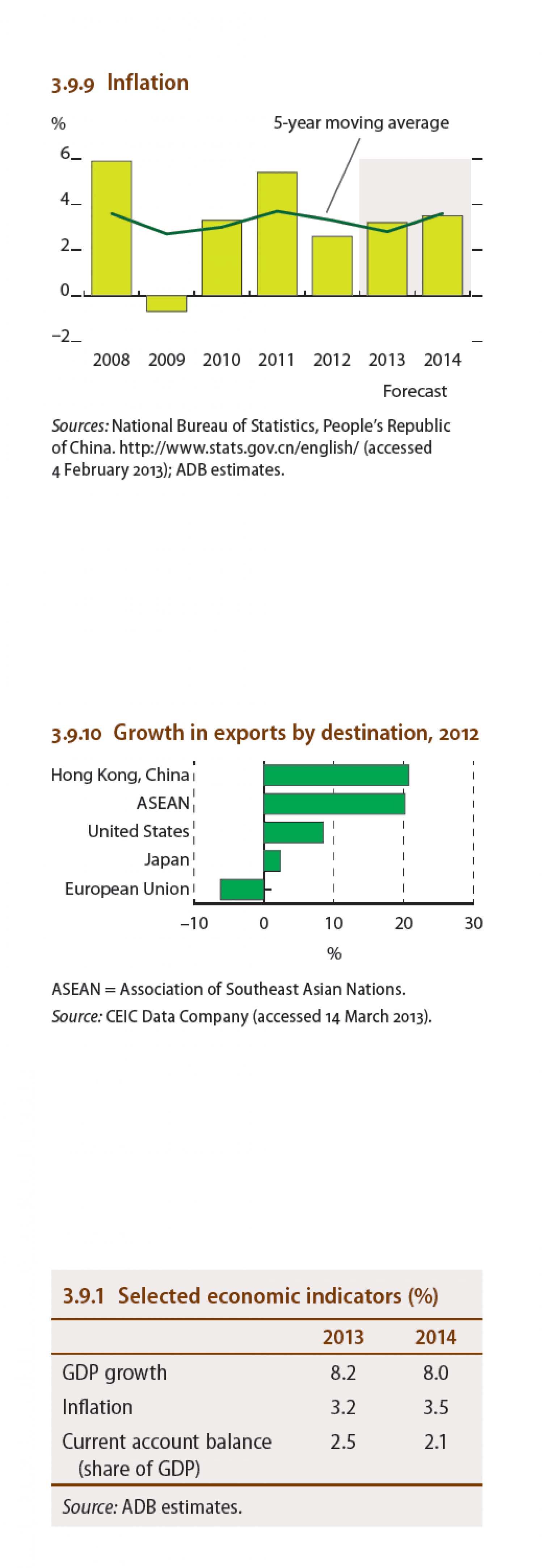 China : Growth in exports by destination, 2012 Infographic