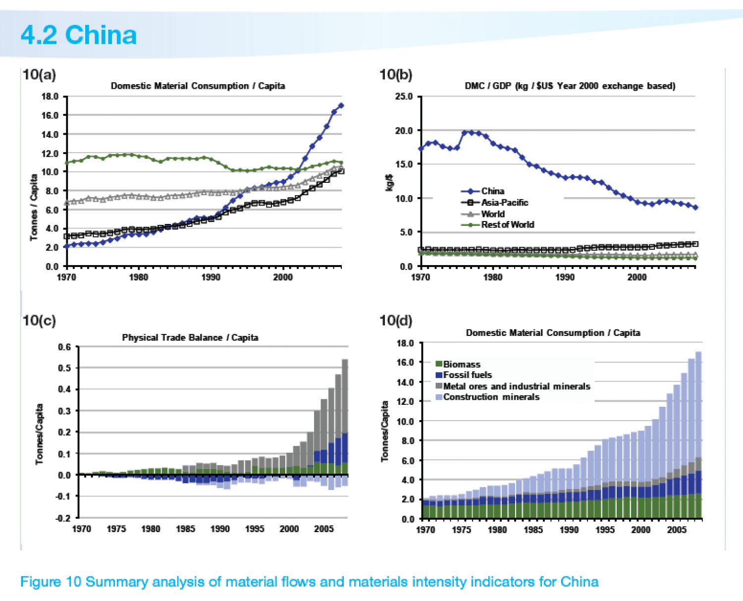 CHINA : Summary analysis of material flows and materials intensity indicators Infographic