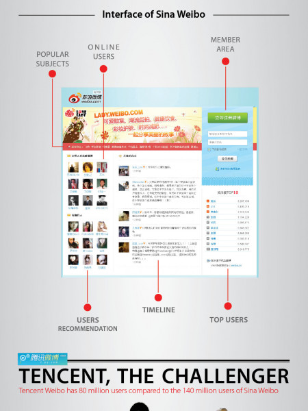 China and MicroBlogging How People Tweet in China Infographic