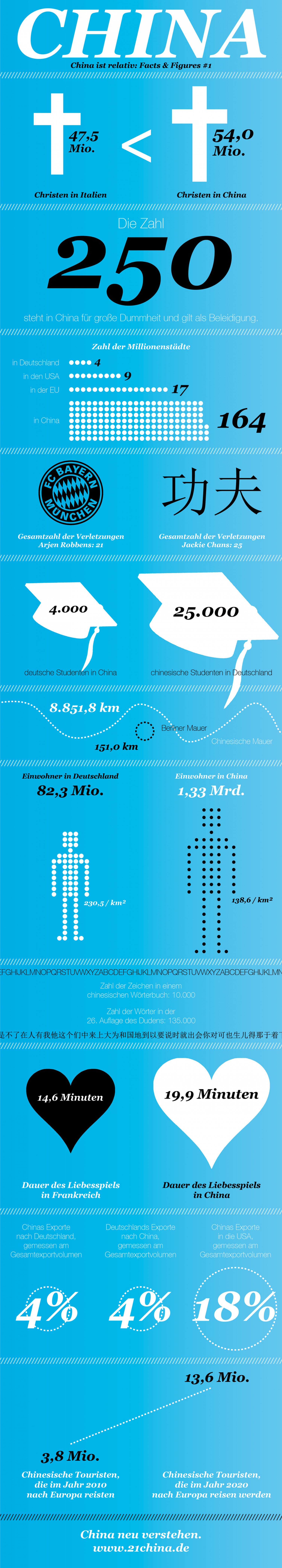 China Facts & Figures Infographic