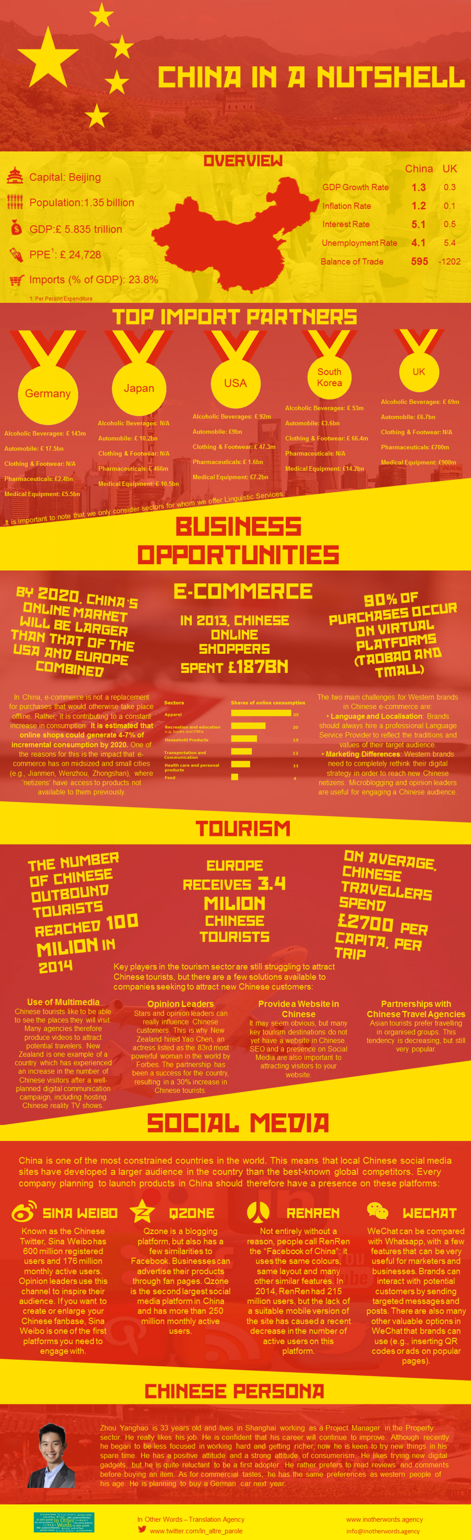 China in a Nutshell Infographic