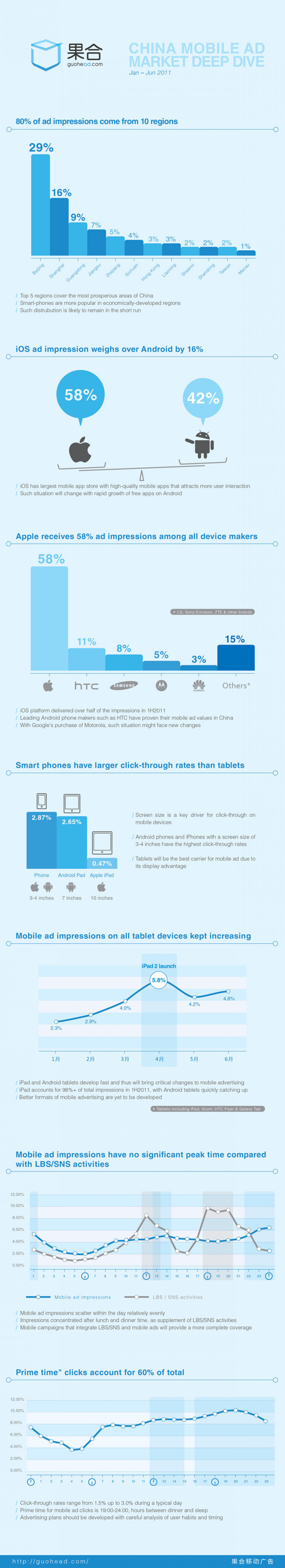 China Mobile Ad Market Deep Dive Infographic