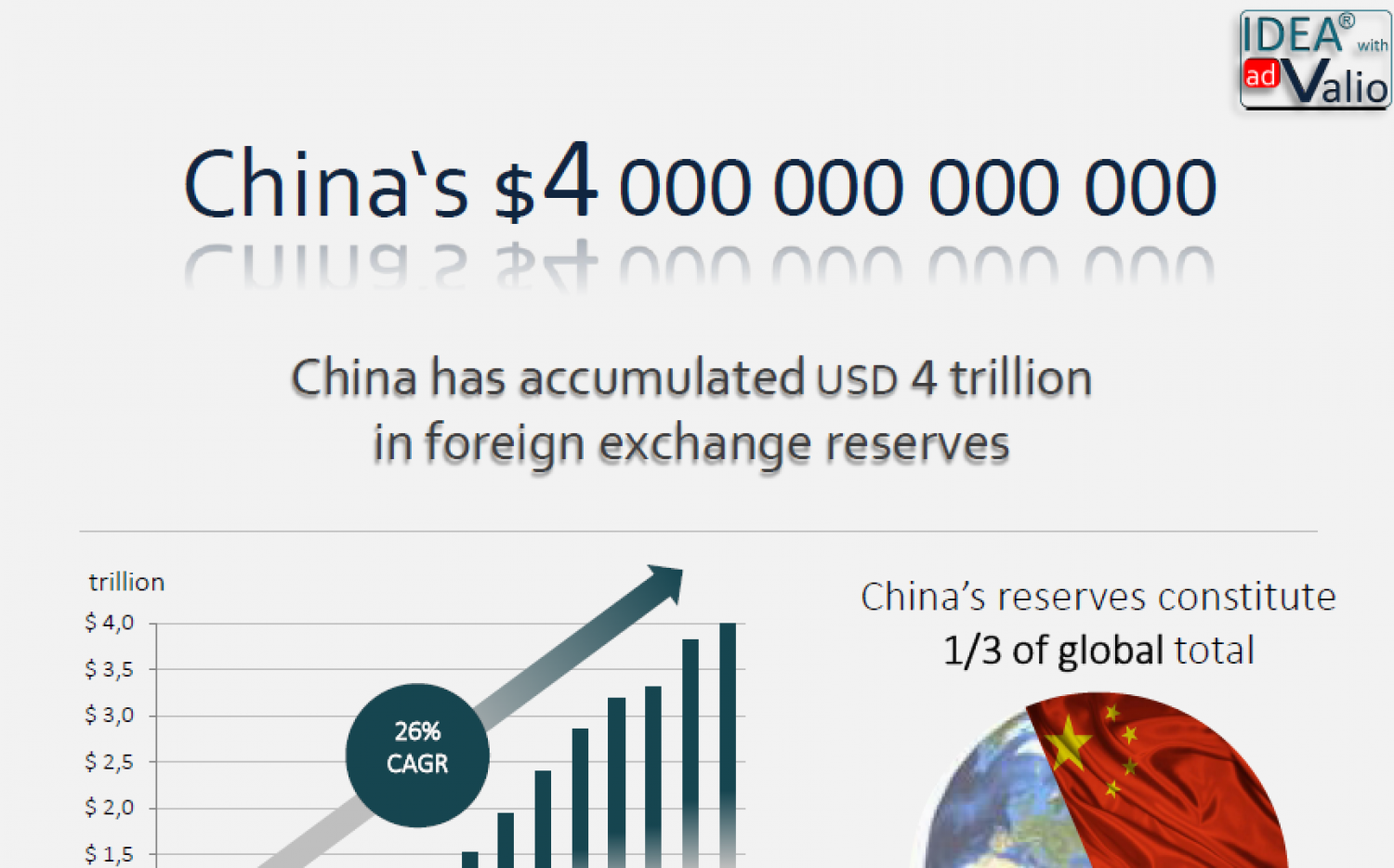 China's $4tn Infographic