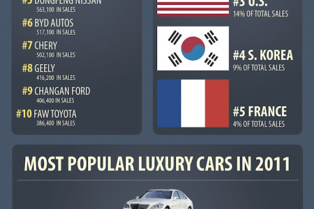 China's Car Industry Infographic