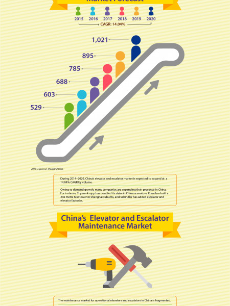 China's Elevator and Escalator Market Infographic