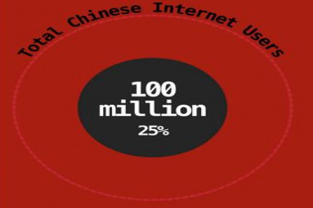 China's Internet Industry Infographic