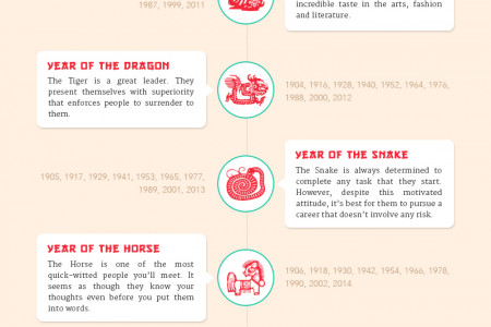Chinese Animal Signs Infographic