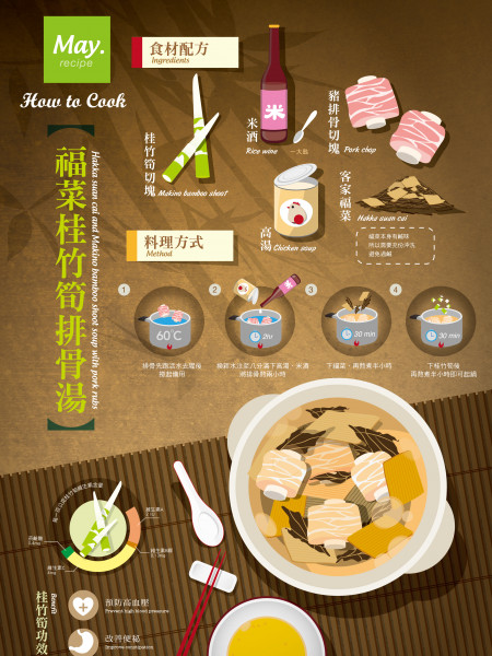 Chinese Bamboo Soup Infographic