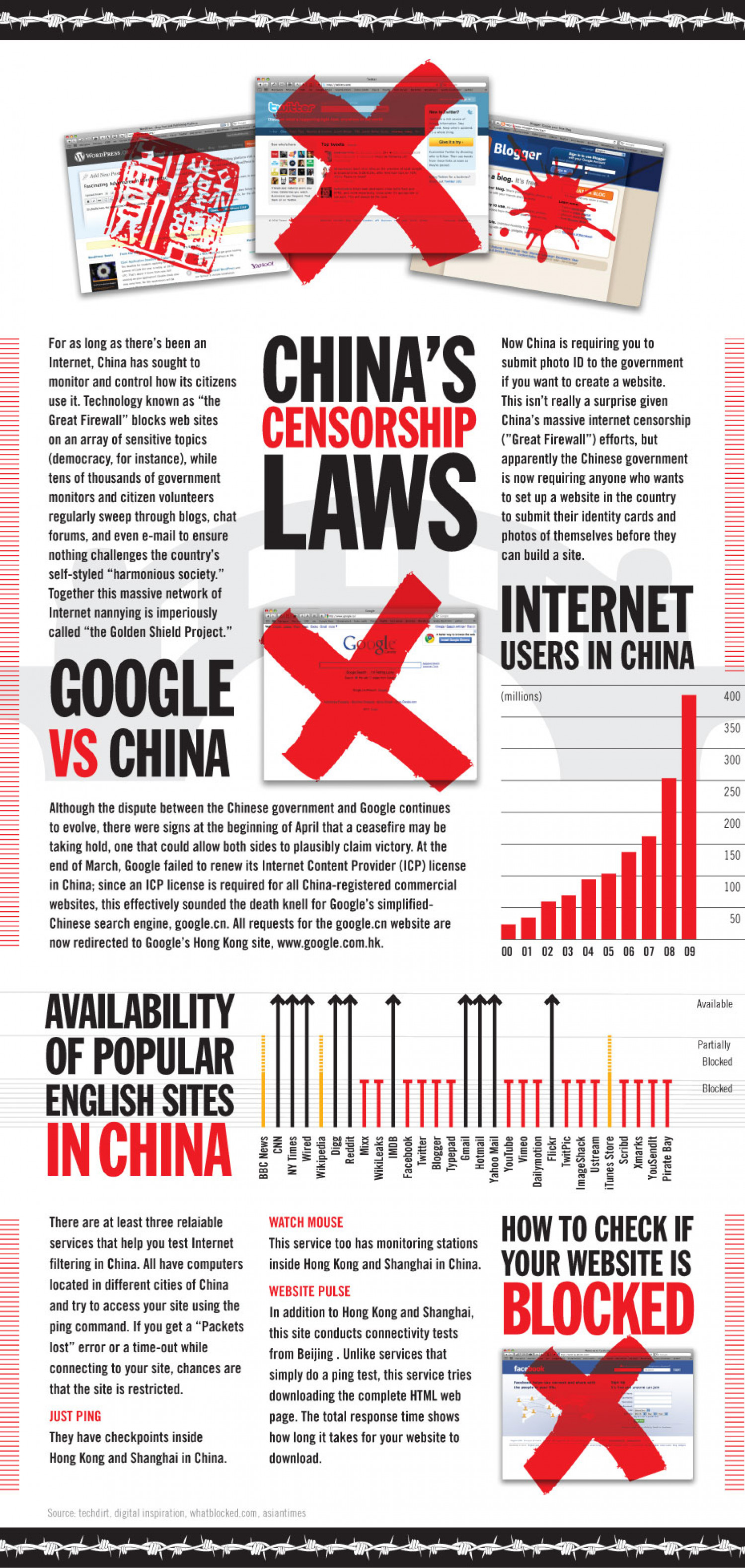 Chinese Censorship Infographic