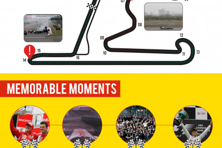 Chinese Grand Prix Infographic