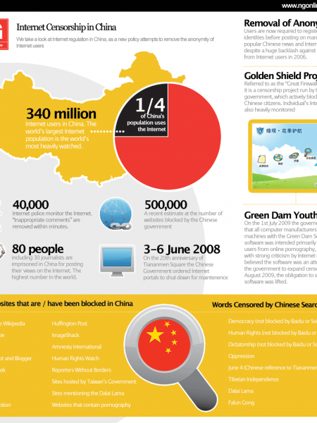 Chinese news site dispense with user anonymity Infographic