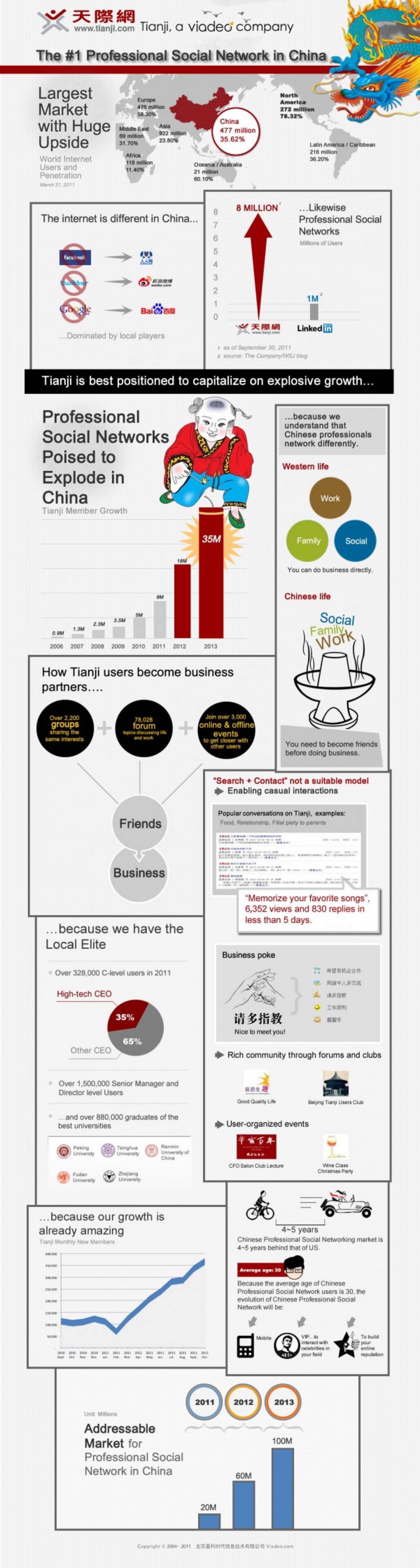 Chinese Professional Social Networking Highlighting China's Unique Internet Culture Infographic
