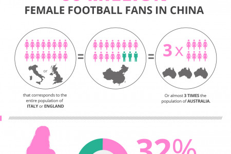 Chinese Women and their Love Affair with European Football Infographic