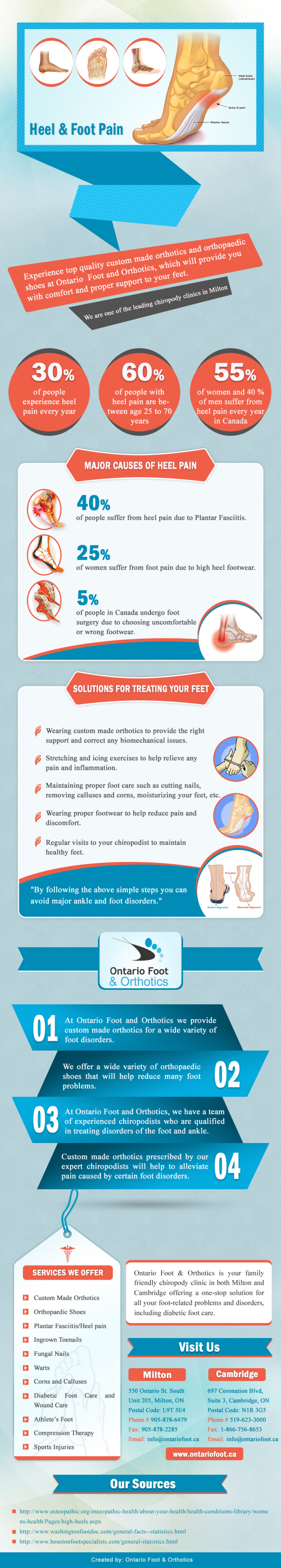 Heel & Foot Pain Infographic