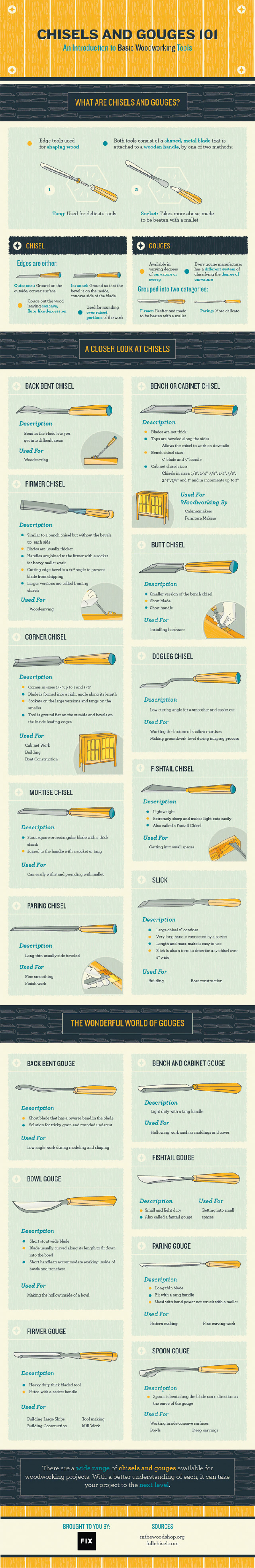 Chisels and Gouges 101: An Introduction to Basic Woodworking Tools Infographic