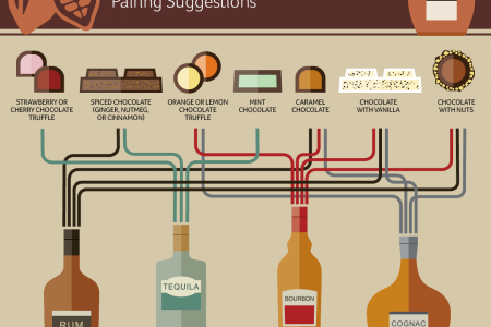 Chocolate & Spirits Pairing Suggestions Infographic