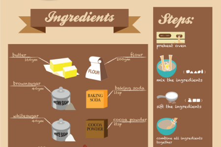 Chocolate Chip Cookies Infographic