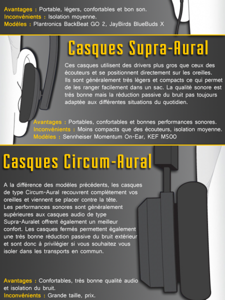 Choisir son casque audio Infographic