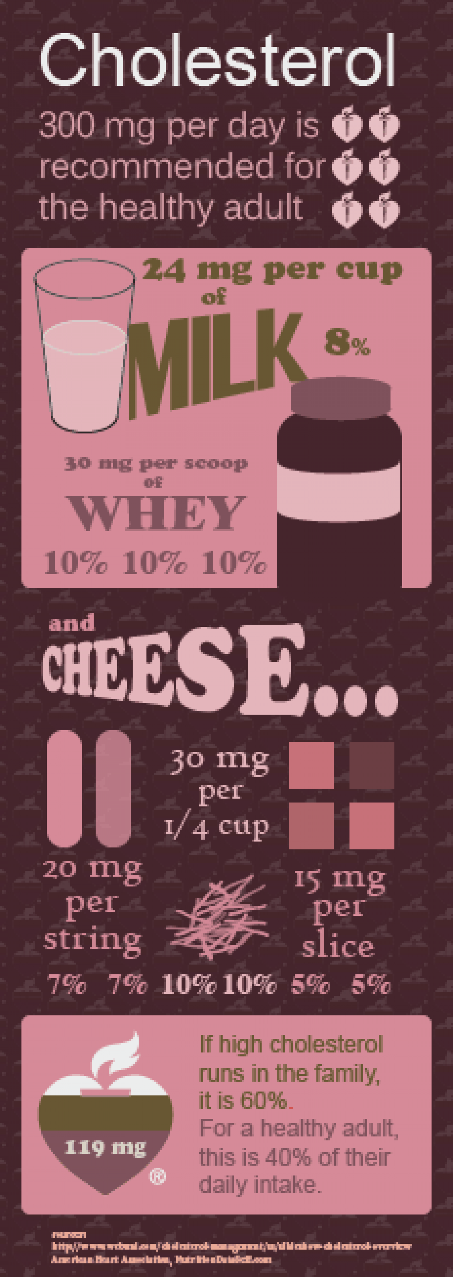 Cholesterol and Dairy Products Infographic