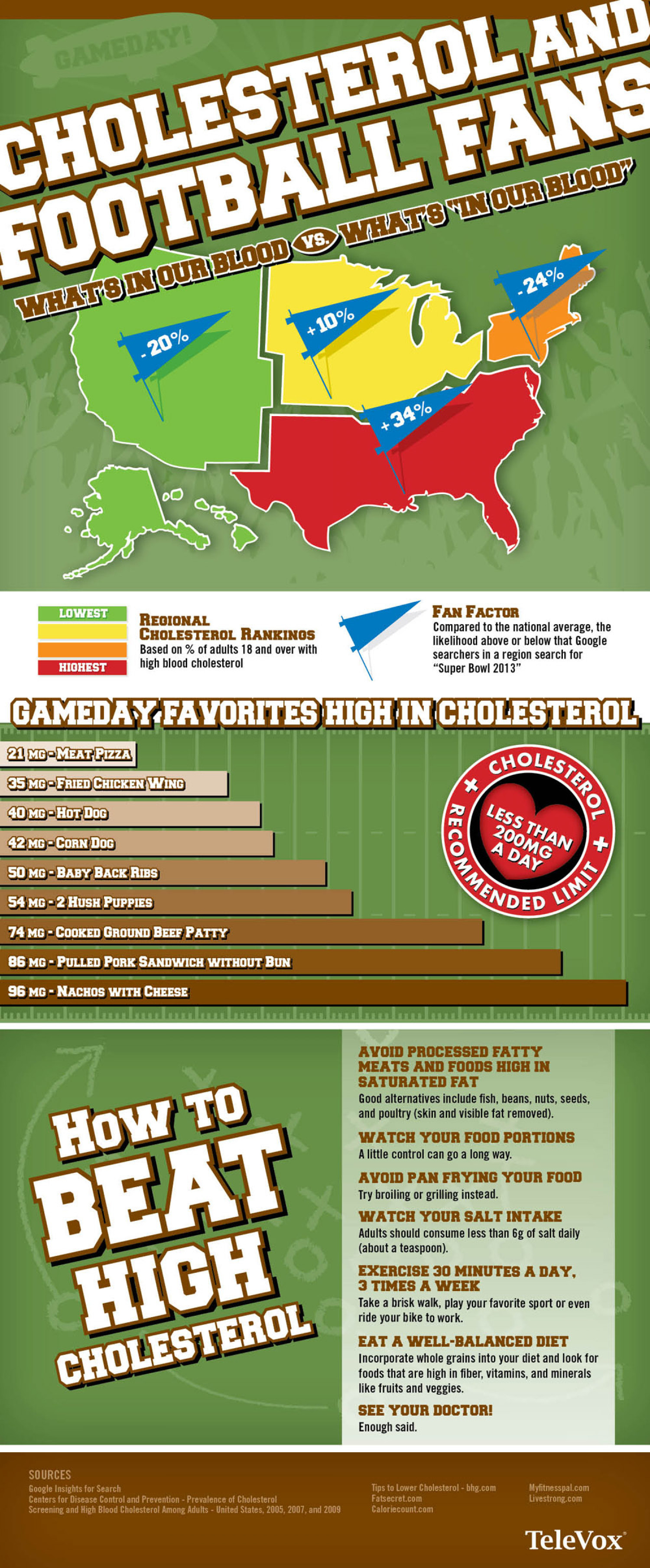 Cholesterol and Super Bowl 2013 Infographic