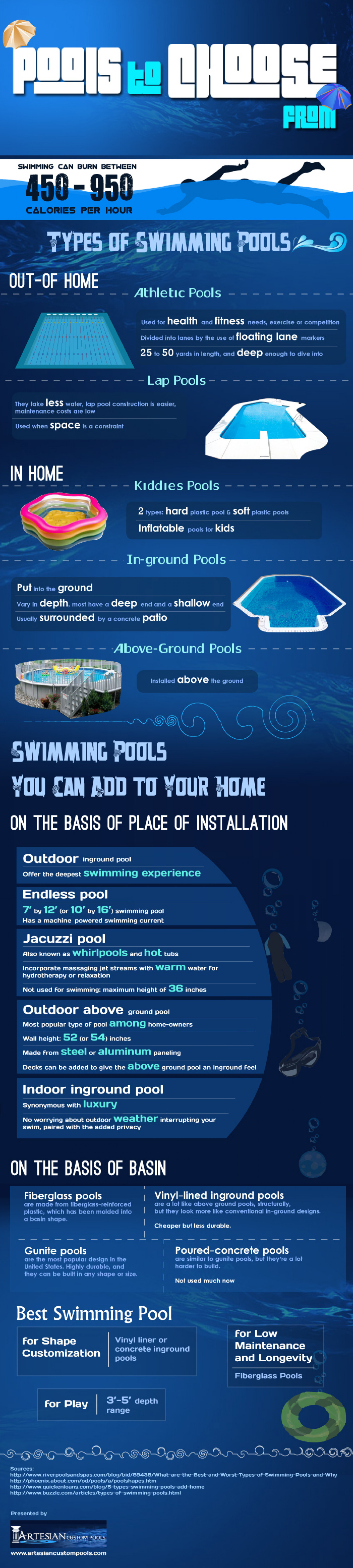 Pools to choose from  Infographic