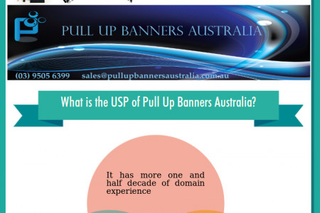 Choose Pull Up Banners Australia for Effective Promotional & Marketing Solution Infographic