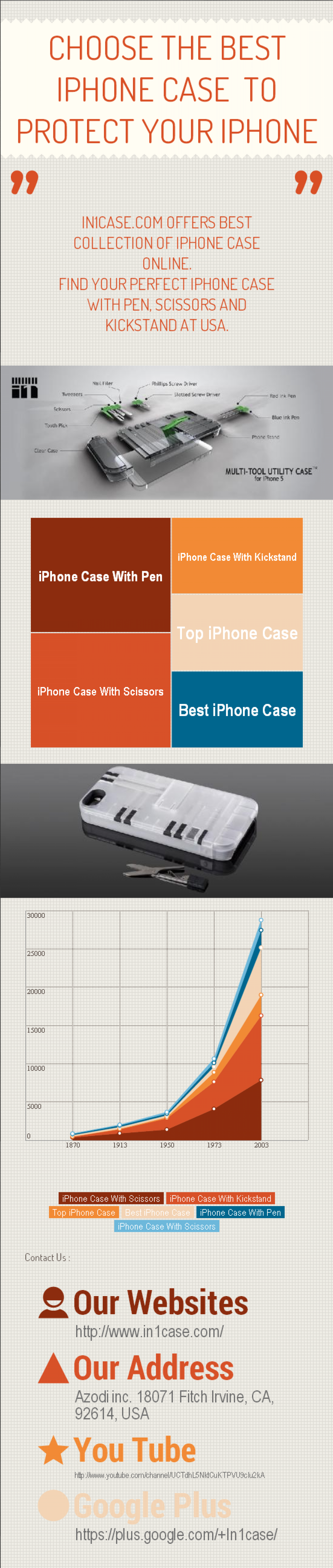 Choose the Best iPhone case  to Protect Your iPhone Infographic