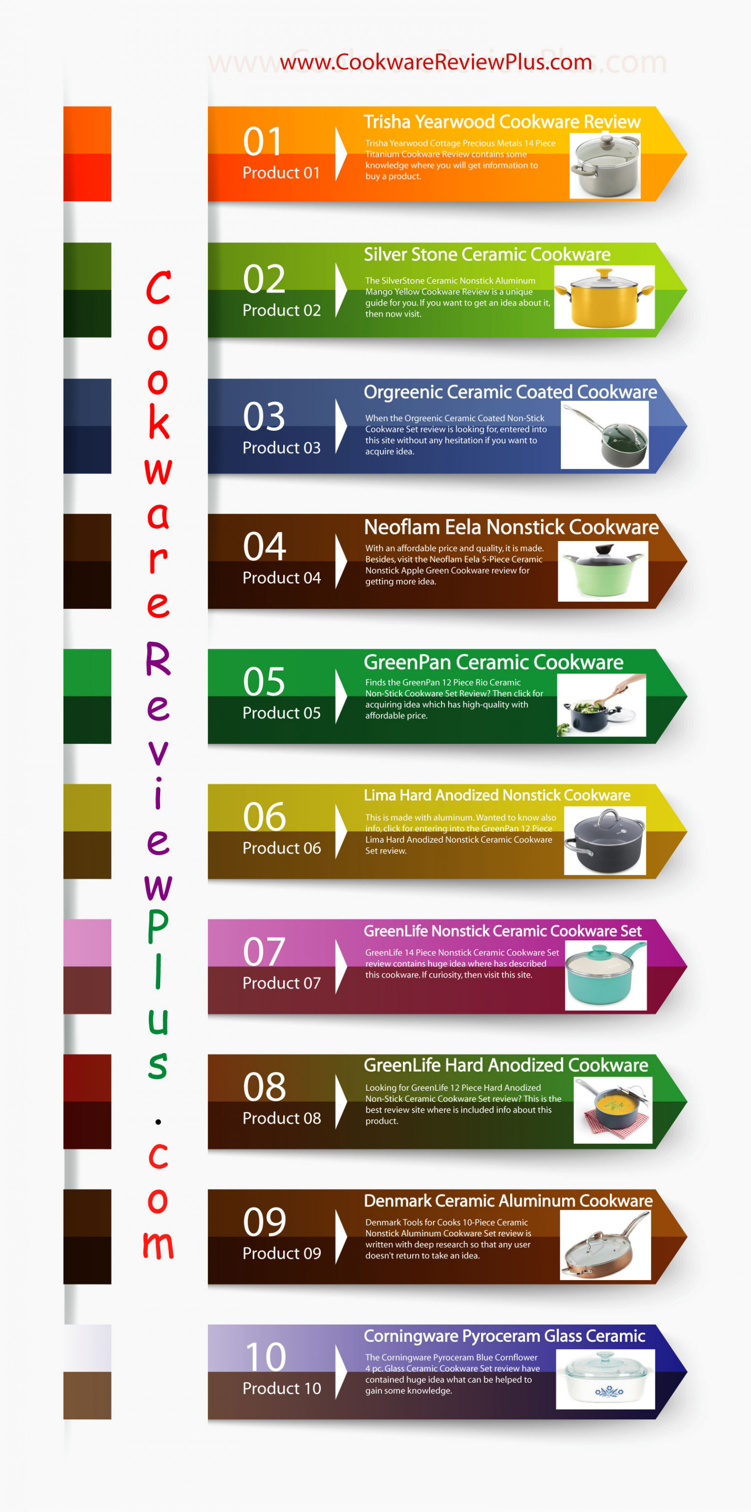 Choose the best one. Infographic