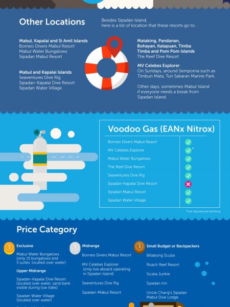 Choose the Best Resort for You at Sipadan Infographic