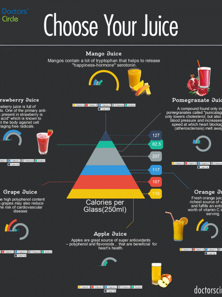 Choose your Juice Infographic